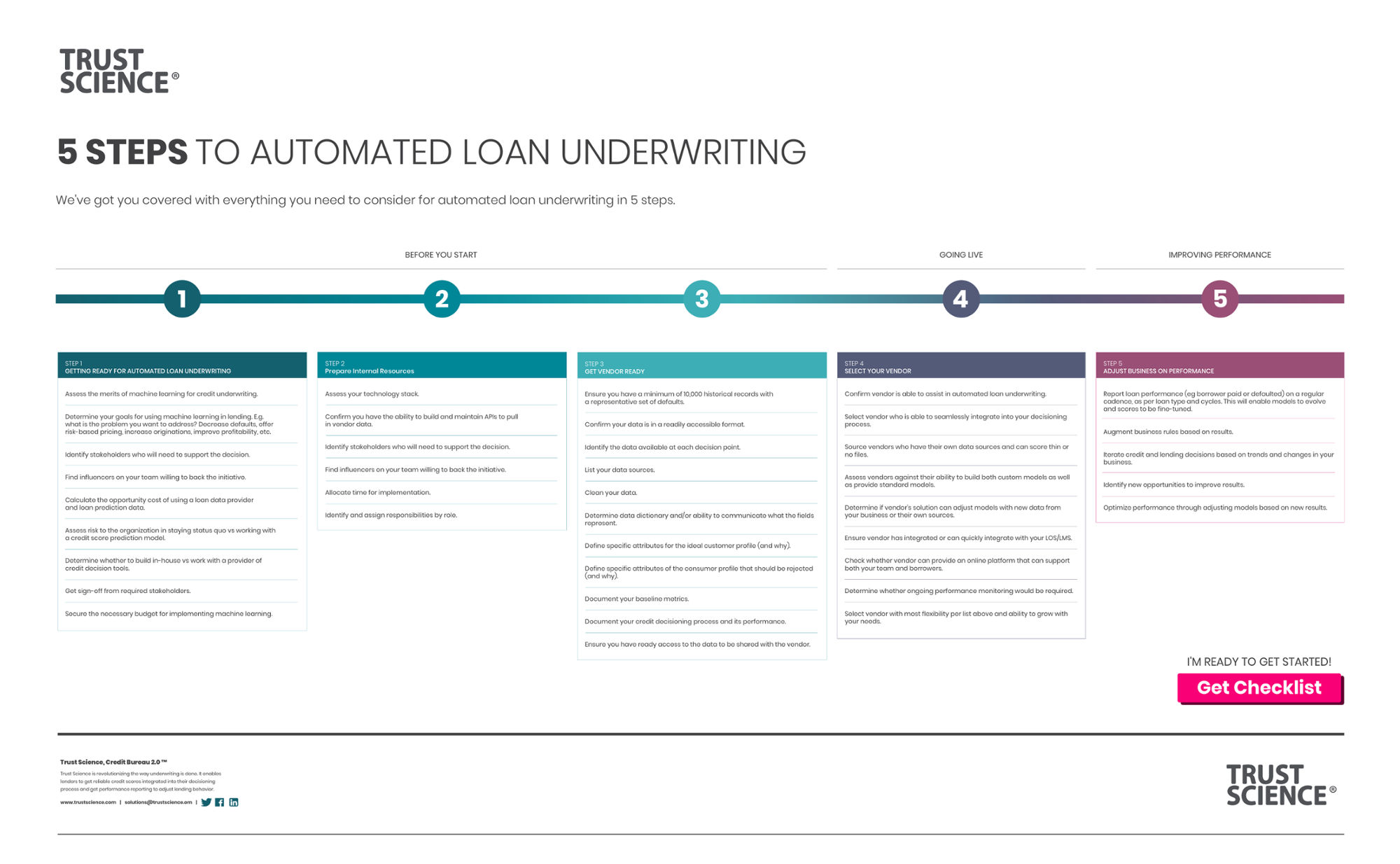 5-Steps-to-Automated Loan Underwriting-Infographic